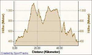 Höhenprofil Black Forest Trailrun